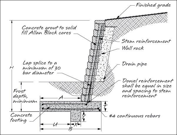 Pin By Naopossum On House Decoration Building A Retaining Wall Dry Stone Wall Retaining Wall