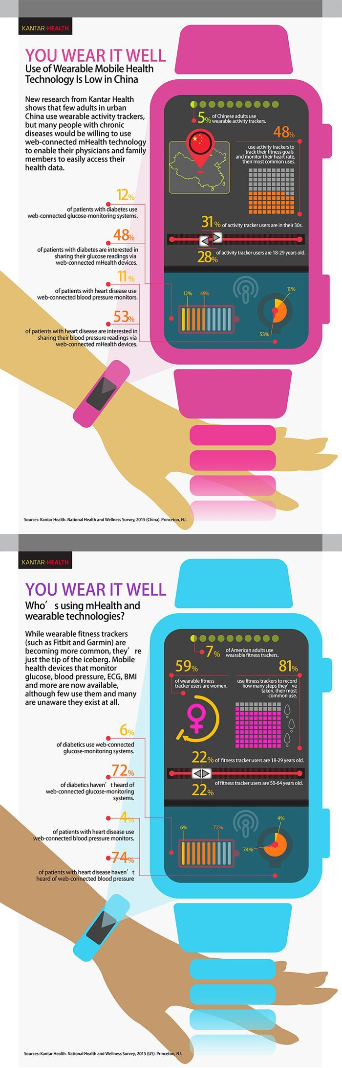Wearable mobile health technology in China