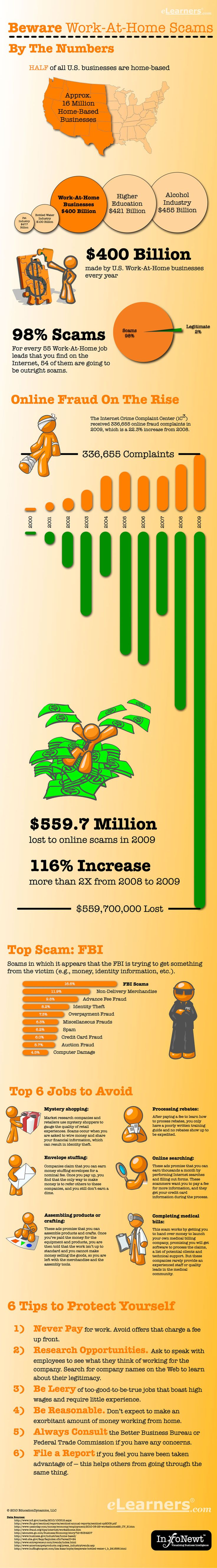 Beware Work-at-home #Scams, #infographic