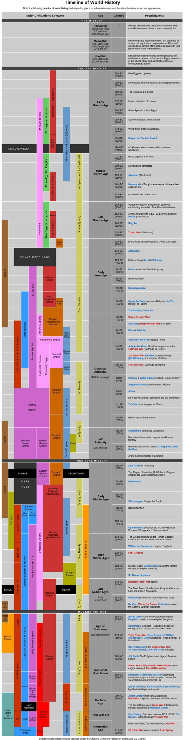 Timeline of World #History - Major Civilizations & Powers