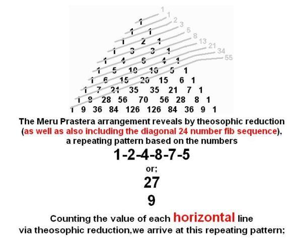Meru Prastera Fibonacci Fibonacci Sequence Math Prime Numbers