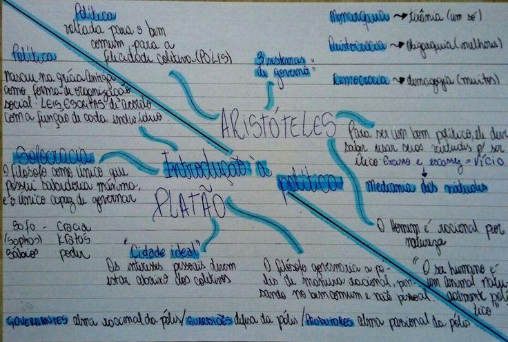 Mapa mental - Introdução à política -Aristóteles e Platão -Resumo