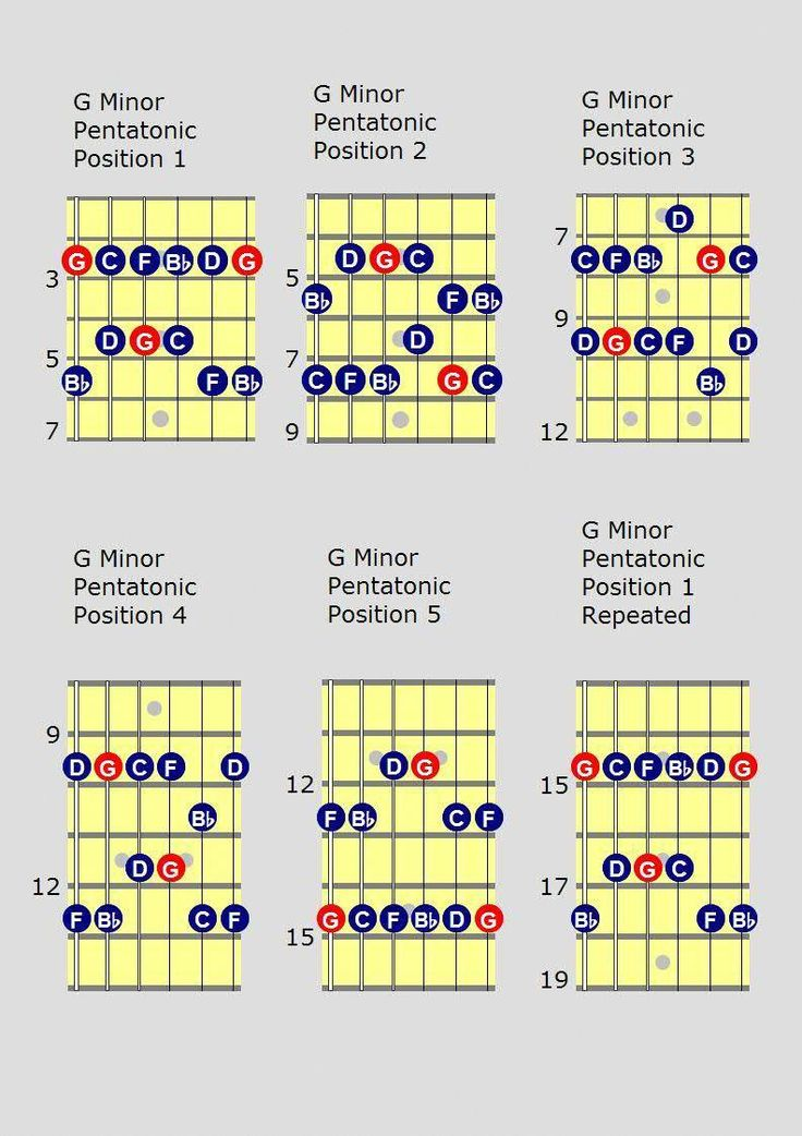 guitar scales Tips 71972 guitarscales Pentatonica