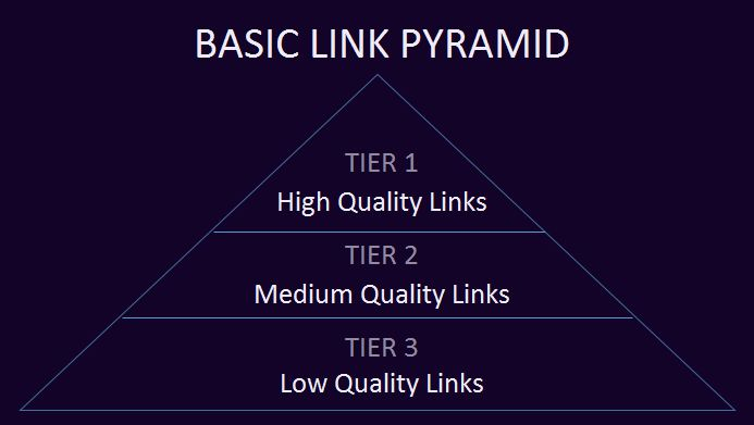 In a basic link pyramid, tier 3 links point to tier 2 pages. Tier 2 links point to tier 1 pages. And the tier 1 pages contain the tier 1 links, which point to your website.  It is not a good technique to use. Google may penalize you.  #LinkPyramid
