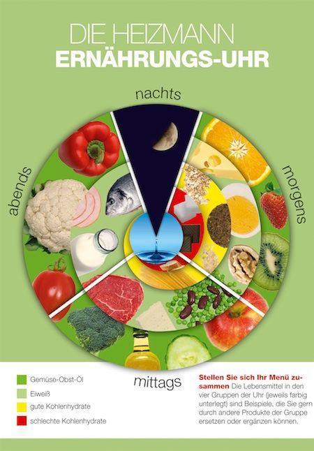 Patric Heizmann Ernährungsuhr für low carb essen. In Verbindung mit einer ausgewogenen Ernährung kan Nutrivar N kleine Wunder bewirken. Einfah mal reinlesen..