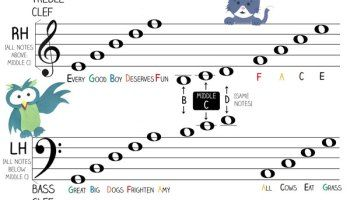 Understanding the Clefs & Stave : Easy Music Theory