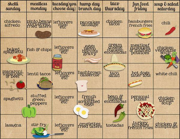 Make a perpetually rotating 5-week calendar with each day having a theme. 35 meals without repeats! Use a clothespin to mark which week you're currently on.