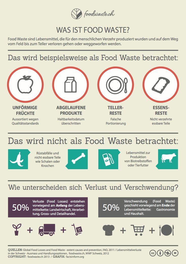 18 best Daten und Fakten images on Pinterest   Essen, Food network ...