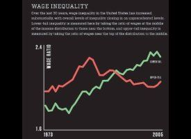 Income Growth For Bottom 90 Percent Of Americans Averaged Just $59 Over 4 Decades: Analysis