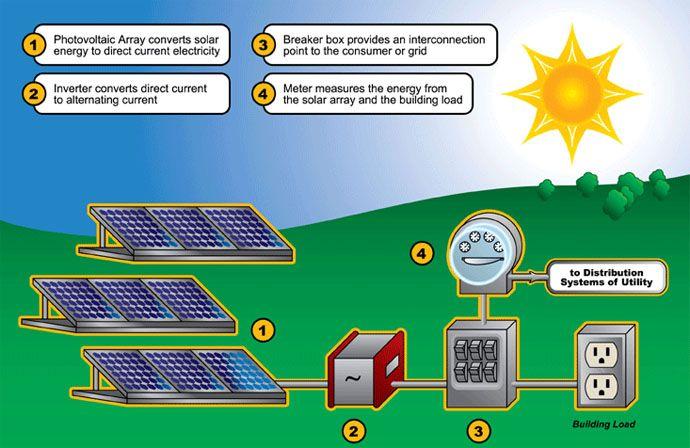 Cara Kerja Solar Panel How Solar Energy Works Solar Energy Solar Power House