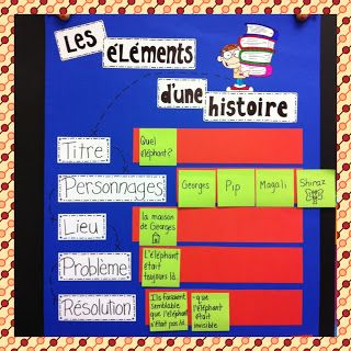 I found this really cute idea on Pinterest for a Story Map. Of course, it wasn't in French. I love d it so much that I decided that I...