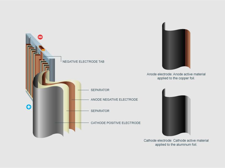 How aluminum cathode foils work in a lithium-ion battery
