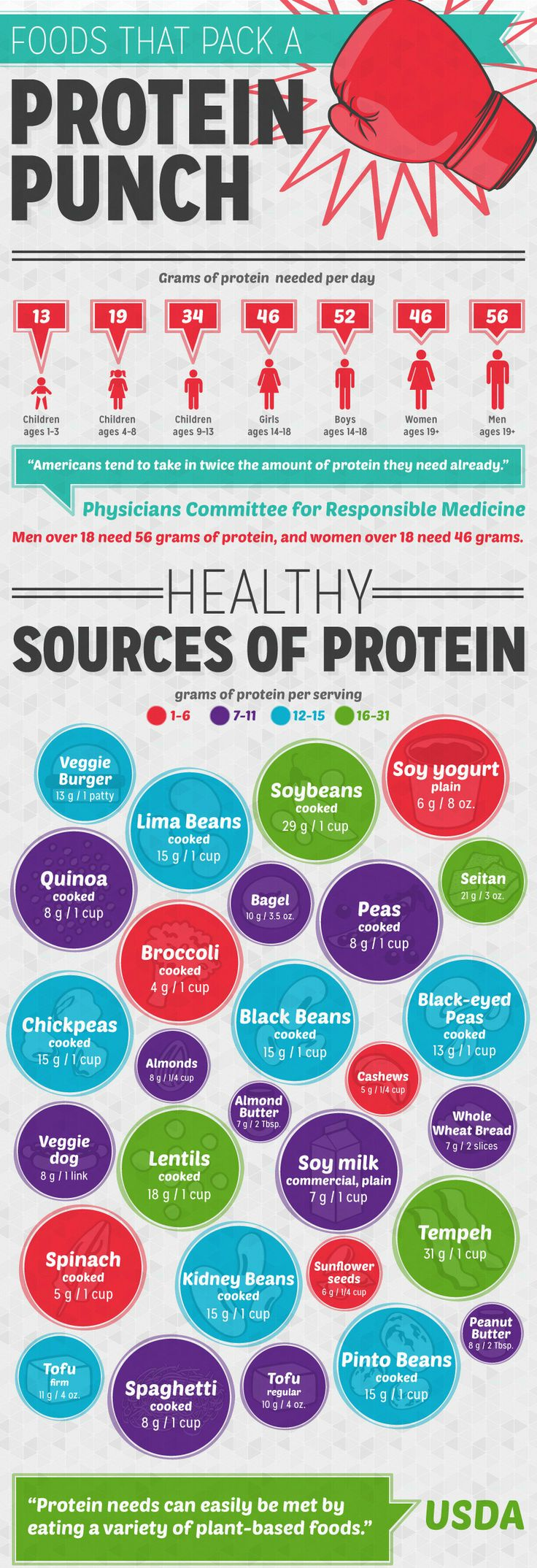 how to get more protein in your diet vegetarian