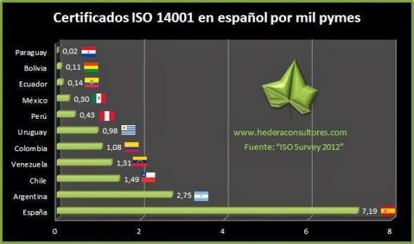Certificados ISO 14001 por número de pymes