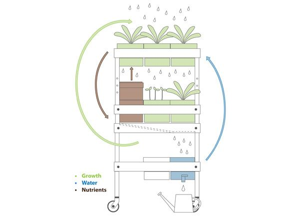 Horta móvel caseira - Melhora a experiência de jardinagem urbana!