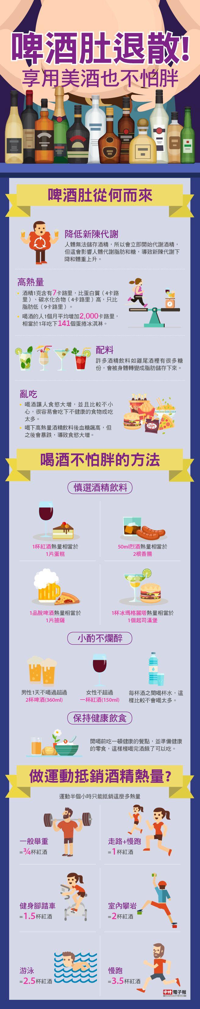 Drink without fat / 許多人都喜愛美酒,但是也會擔心喝酒容易發胖的問題。事實上喝酒會發胖的原因,除了酒精熱量高外,還有因為酒精無法被身體吸收,所以身體會優先代謝酒精,因而延緩處理脂肪和糖的時間。調酒含糖量高,也回造成血糖急遽升高和下降,因此增加食慾。喝酒也會使得人在做選擇時較輕忽,因此喝酒後比較容易亂吃或吃太多。避免喝酒發胖最好的方法,還是適量飲酒最佳,做運動能抵銷掉的酒精熱量不多,往往運動半小時後只能減去不到一杯紅…