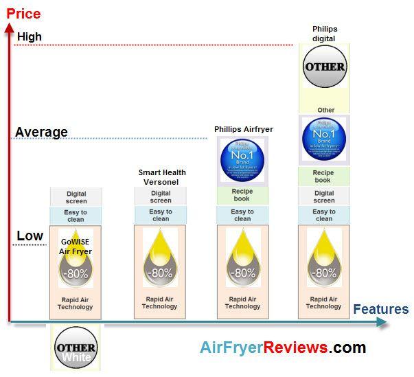 ?Aigerek?Digital Electric Air Fryer The Improved Air Fryer Fry Healthy