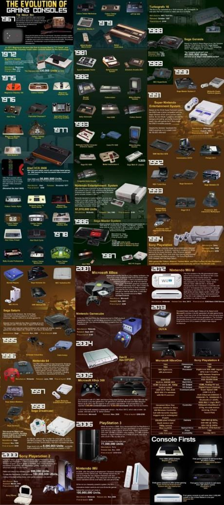The evolution of gaming consoles. Retro Gaming : http://www.helpmedias.com/retrogaming.php