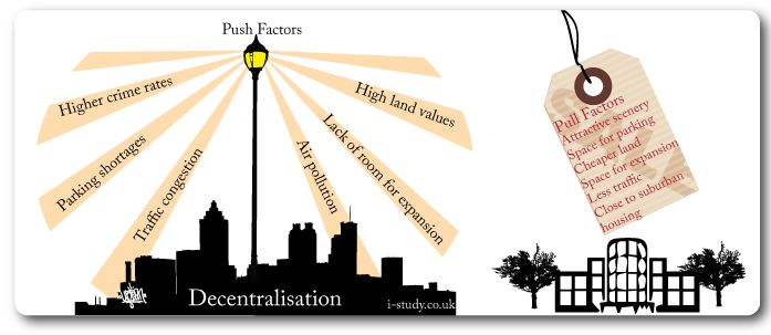 push pull factors for retailer internationaliing Following are three examples of push factors driving people to emigrate from   whereas push factors usually drive migrants out of their countries of origin, pull  factors  against jewish homes and stores, often encouraged and assisted by  the.