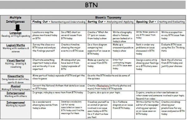 BTN Blooms and MI task sheet