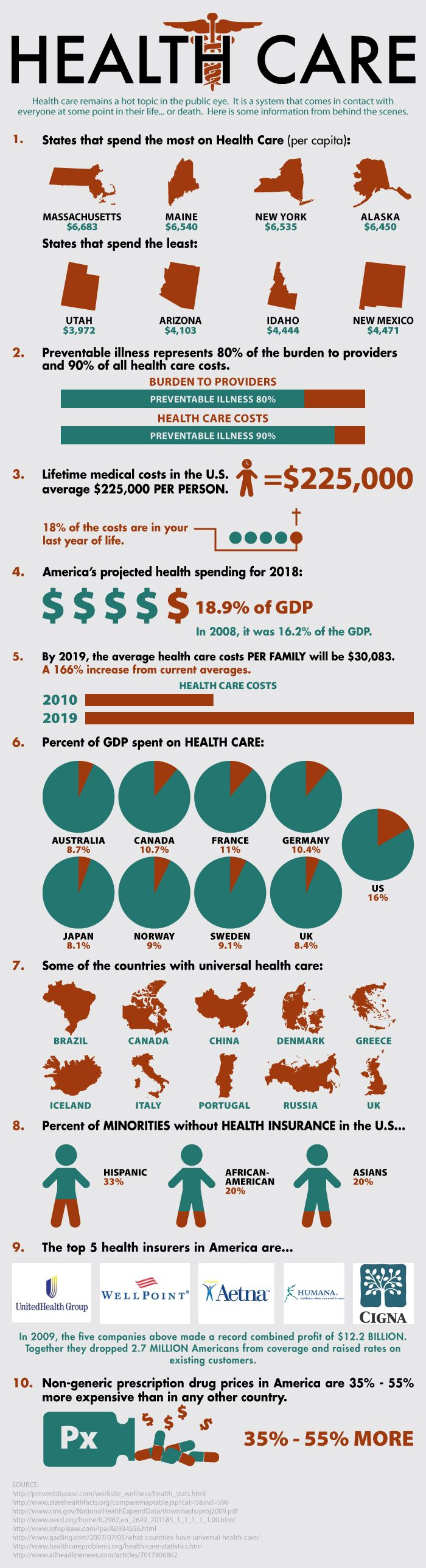 Who spends more on healthcare