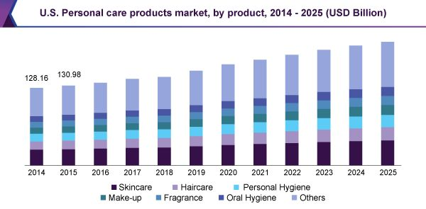 U.S. Personal Care Products Market Worth $134.2 Billion By 2025: Grand View Research, Inc.