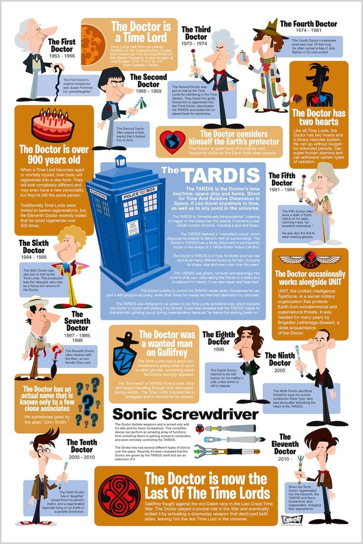 All about The DoctorTimey Wimey, The Doctors, The Tardis, Doctorwho, Doctors Who, Cheat Sheet, Dr. Who, Infographic, Time Lord