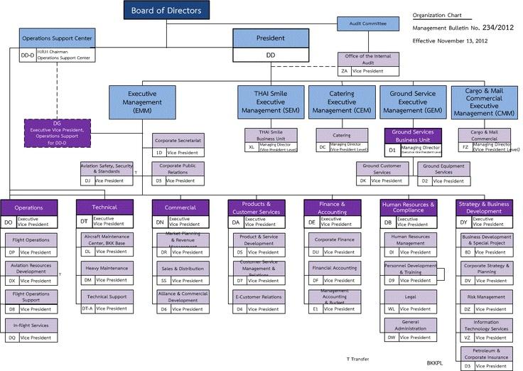 org charts Organization Chart Org Chart Pinterest – Company Organization Chart