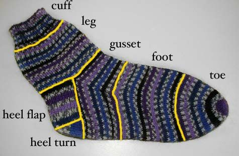 Sock knitting tutorial and tips