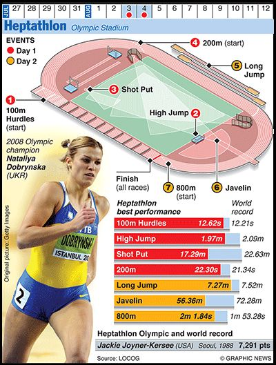 Olympics 2012 in infographics: track & field | Sports | The Guardian