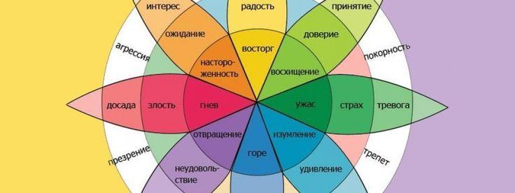 Работа с эмоциями в гештальт-терапии. Принципы работы, гештальт-терапия. Основные тезисы, базовые механизмы прерывания цикла удовлетворения потребности и защитные стратегии личности.