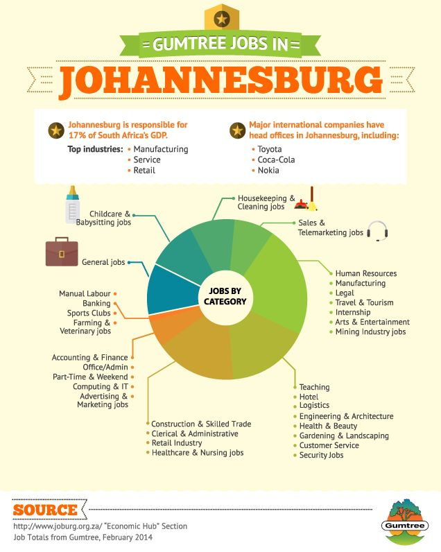 19 Best Images About Gumtree Za Infographics On Pinterest
