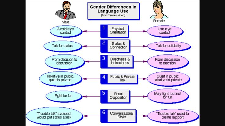 Chapter 5 and 6 discuss these differences in communication styles for men and women. SLH | Gender relations. Communication styles. Relatable