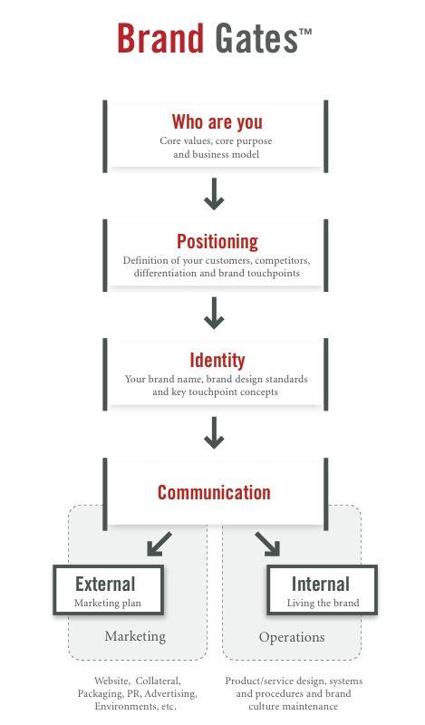 Branding process by WOW!