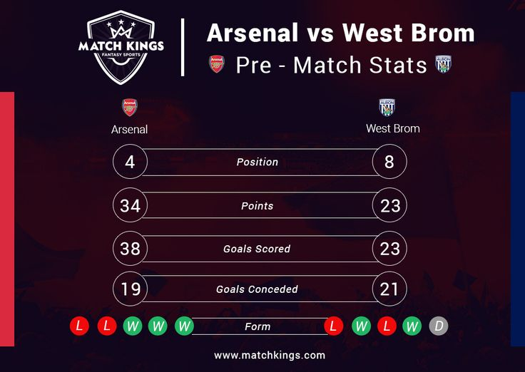 Boxing Day is two days away featuring 4th vs 8th, Arsenal vs West Bromwich Albion! Pick your Fantasy Football teams now on www.matchkings.com! #MatchKhelo #pl #fpl #fantasysoccer #soccer #fantasyfootball #football #fantasysports #sports #fplindia #fantasyfootballindia #sportsgames #gamers #stats #fantasy #afc #arsenal #gunners #COYG #wba #westbrom