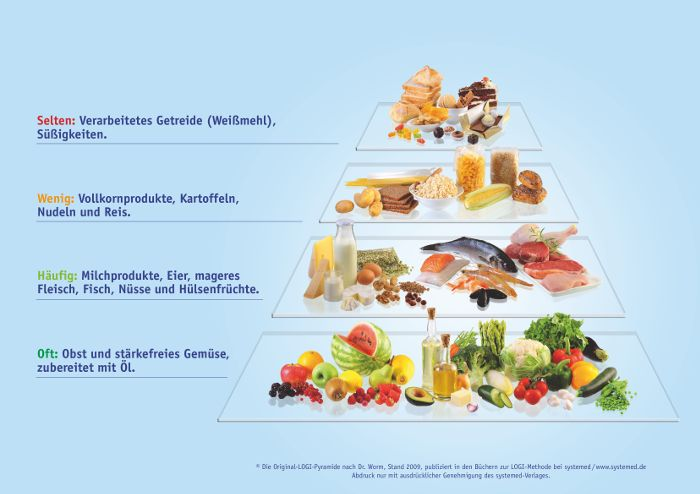 LOGI ist einfach und alltagstauglich– nicht zuletzt dank der perfekten Orientierungshilfe: der LOGI-Pyramide. Sie ist das Herzstück der täglichen Mahlzeitenzusammenstellung nach LOGI und zeigt mit einem Blick, worauf es ankommt. Je weiter unten ein Lebensmittel in der Pyramide zu finden ist (Stufe 1 und 2), desto geringer ist die Blutzuckerwirkung und umso reichlicher kann man …