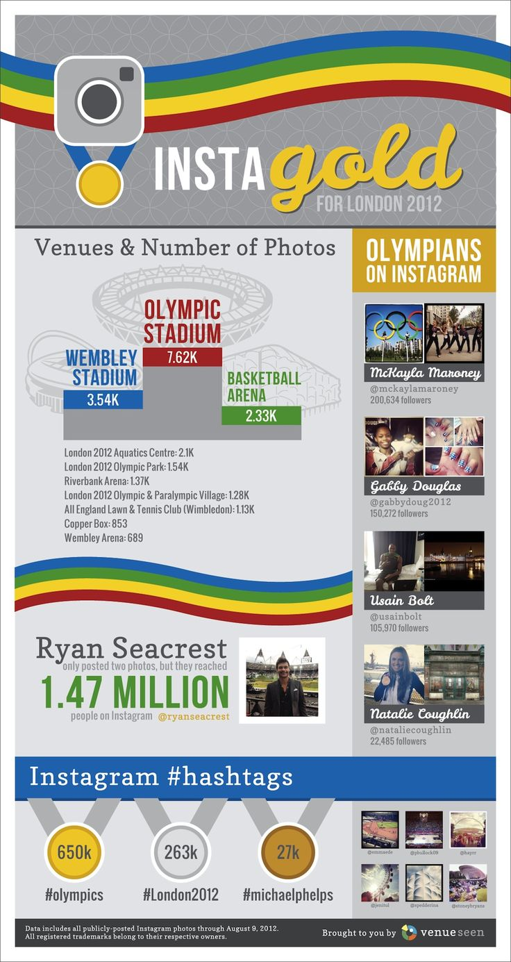 How #Instagram is the Gold metal winner in #SocialMedia during the #Olympics. #infographic #SocialNetwork