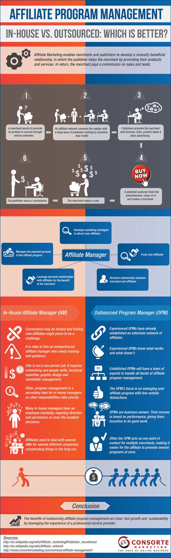 this infographic compares having your affiliate program managed by an outsourced program management company to hiring an in house affiliate manager - Affiliate Manager Resume