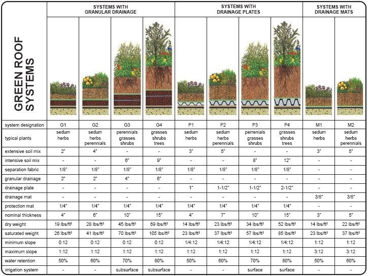green roof systems and thickness - maybe something we can incorporate to some of our buildings.