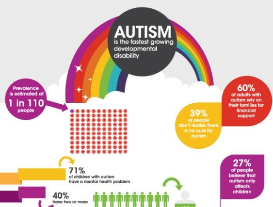 cdc facts autism spectrum disorder Autism is the fastest growing developmental disorder, yet most underfunded a 2008 danish study found that the mortality risk among those with autism was nearly twice that of the general population children with autism do progress - early intervention is key.