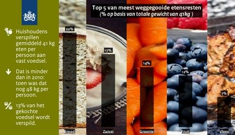 Voedselverspilling in Nederlandse huishoudens daalt