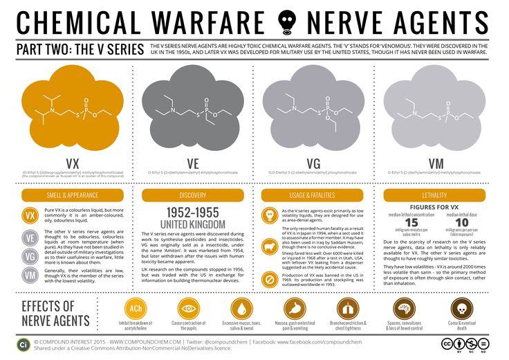 It's been a little while since the last post on chemical warfare agents on the site, in which we looked at the G series nerve agents, including sarin and tabun. The second of the two graphics…
