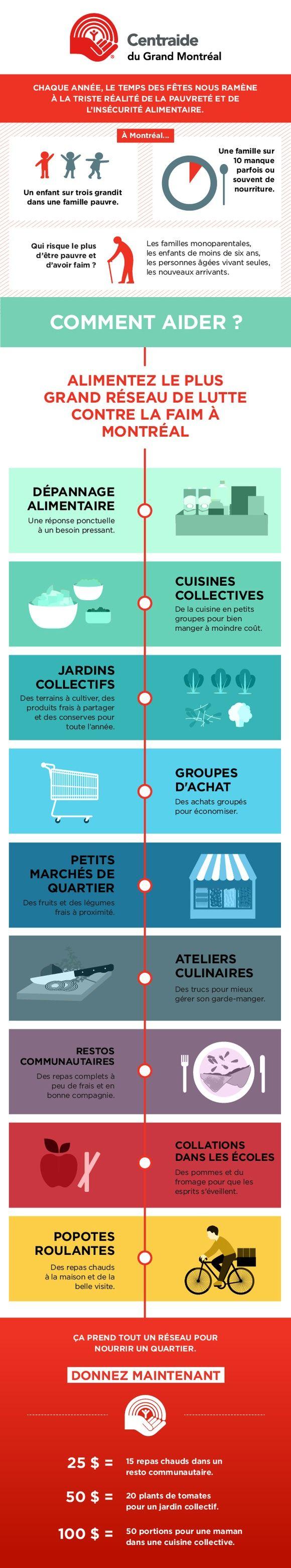 Une infographie sur la sécurité alimentaire Client: Centraide du Grand Montréal