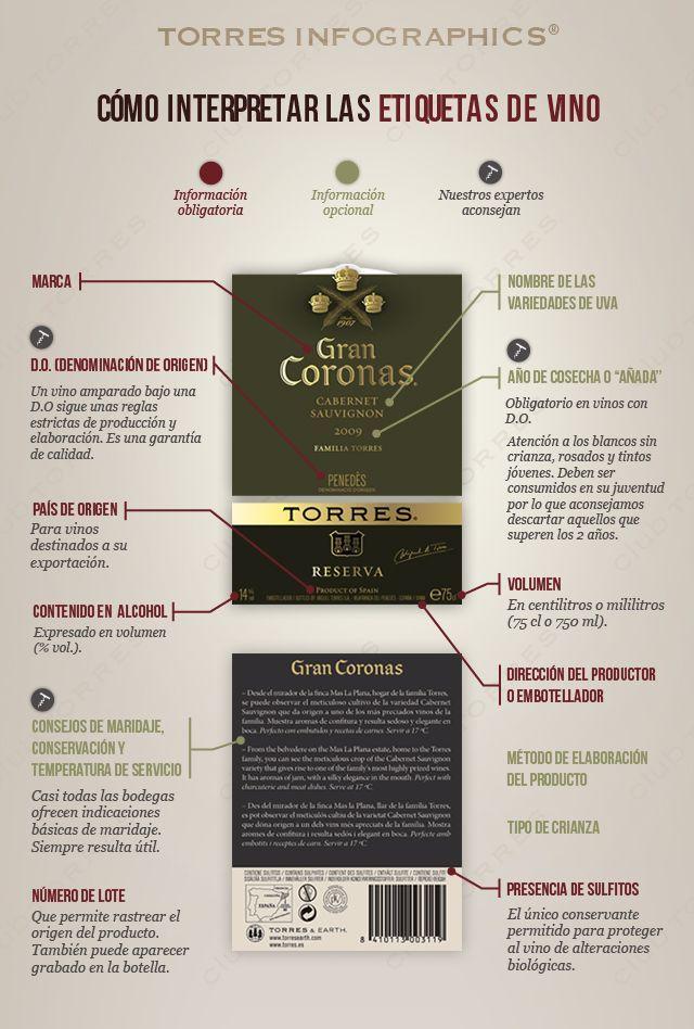 ¿Cómo interpretar las etiquetas del vino? https://www.vinetur.com/2014120517617/como-interpretar-las-etiquetas-del-vino.html