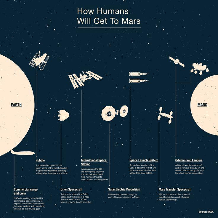 86 best Mars Infographics images on Pinterest