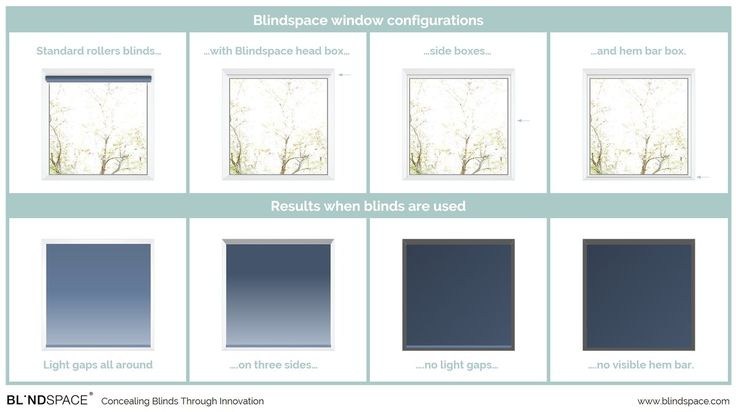 Blindspace configurations from head box only to full blackout blinds with no visible hem bar.