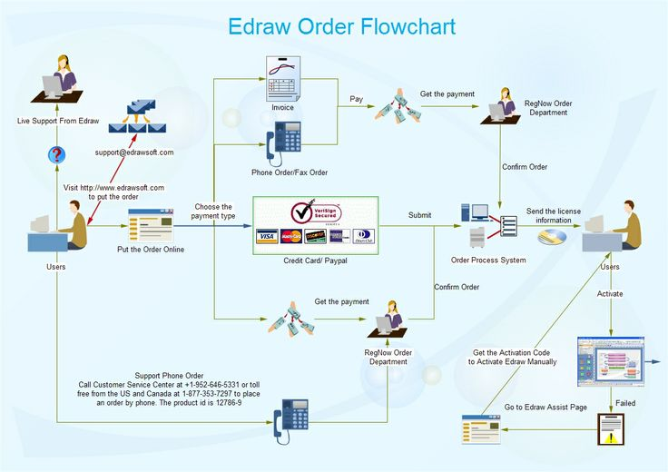 Order flow chart is a type of flow chart and it visually depicts - flow chart format