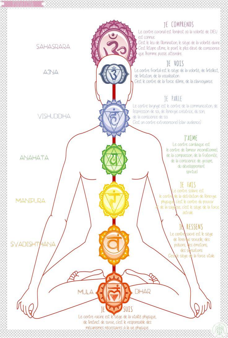 Poster Chakra II | Format A4 Ptimatcha | BLOG