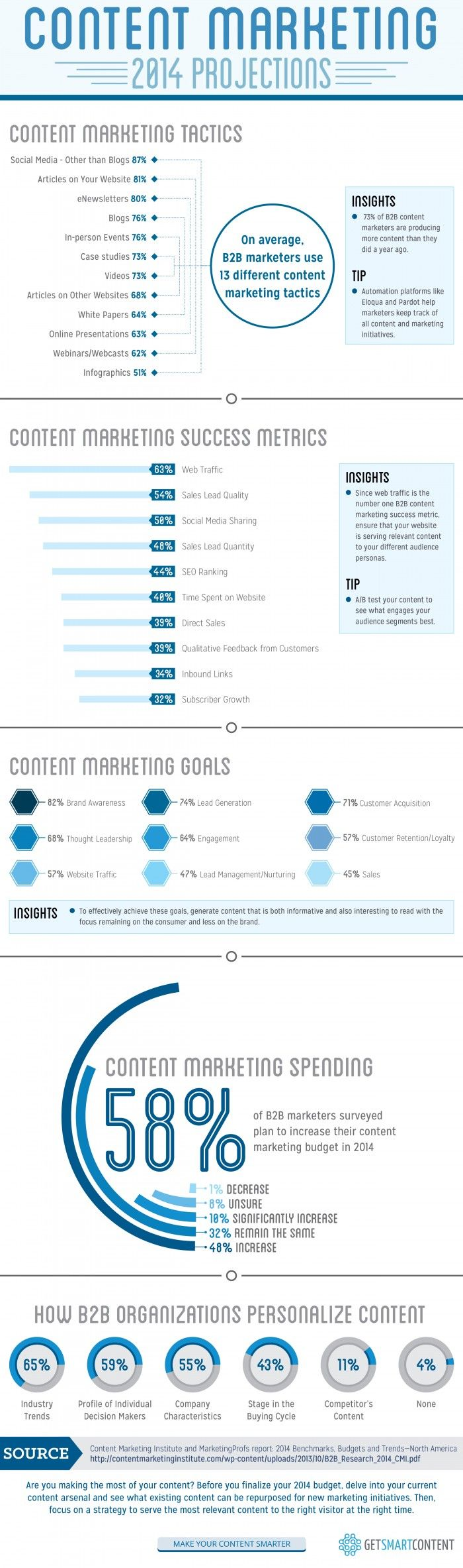 Content Marketing 2014 Projections [#INFOGRAPHIC] #contentmarketing