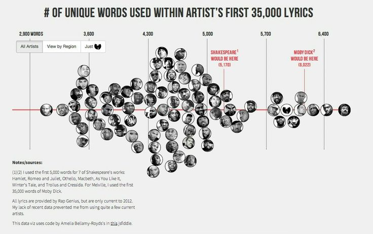 Vocab of Shakespeare vs Rappers